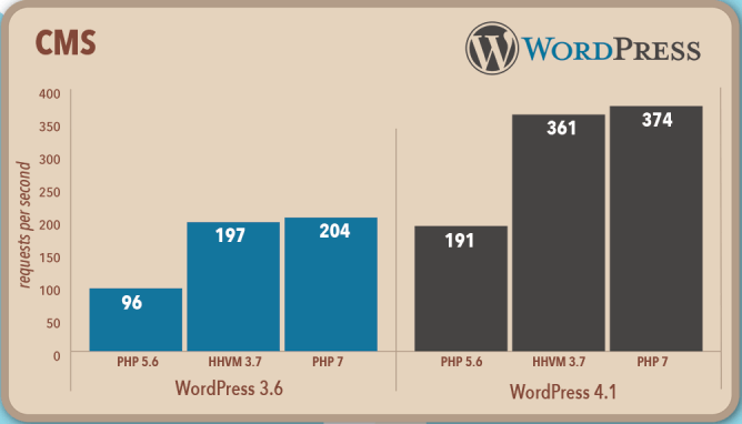 WordPress Performance Chart